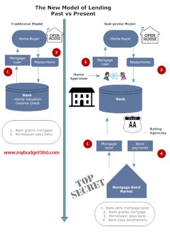 1 - P2P mortgageprocess1