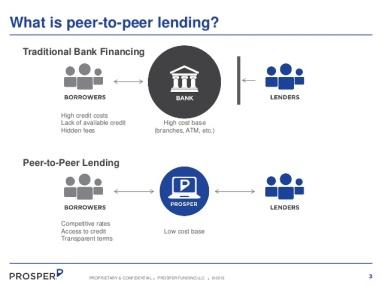 1 - P2P prospercom-a-new-path-for-smart-money-3-638