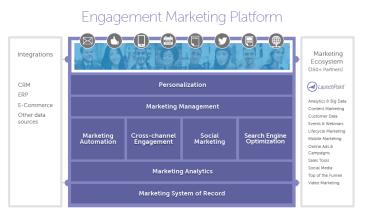 Plateforme d'engagement client de Marketo