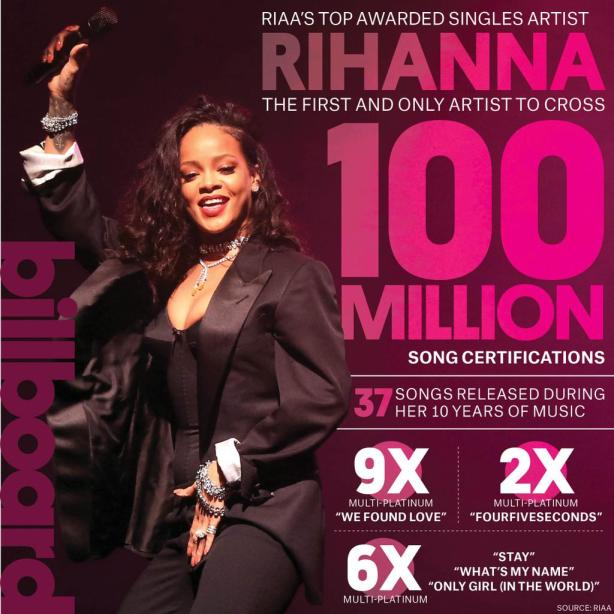 Rihanna Becomes First Ever Artist To Surpass 100 Million RIAA Song Certifications 07-01-2015 1