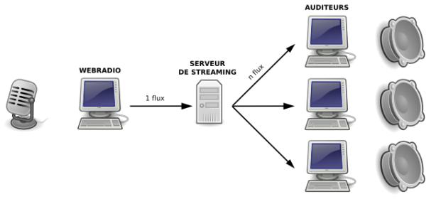 schema-webradio-cc-by-sa-1